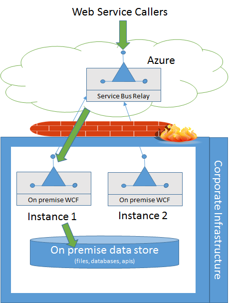 Azure SB Relay Flow from calller to on-premise resources